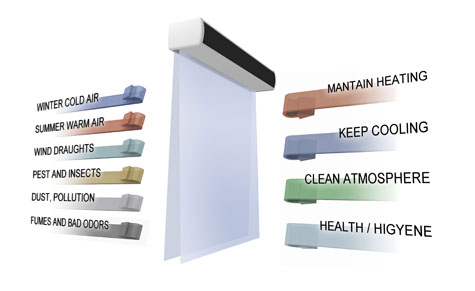 benefits the advantages specialists berner curtains air curtain of door imperative and