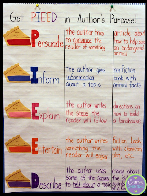 Author's Purpose PIE'ED Anchor Chart- take author's purpose to the next level for upper elementary students by using the PIE'ED Method!