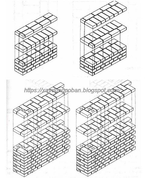 Kiểu xây tường gạch.