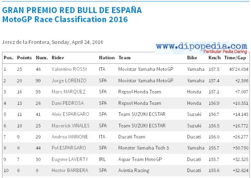 Hasil Balapan MotoGP 2016 Di Sirkuit Jerez - Dipopedia