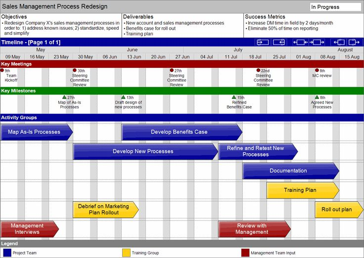 Gantt Chart in Google Sheet Excel Project Templates Download – Project Sheet Template