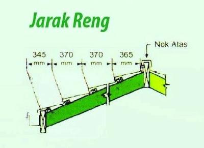 Harga Nok Baja Ringan Concept Zincalume Paling Dicari