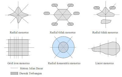 Gambar Model Umum Pola Perkembangan Kota
