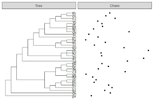 ggtree function in R