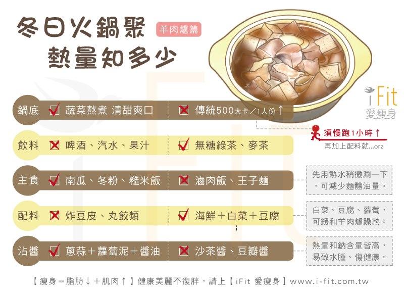 高雄鳳山內科診所 - 文德診所 - 糖尿病健康促進機構: 火鍋熱量爆表 掌握4原則吃不胖
