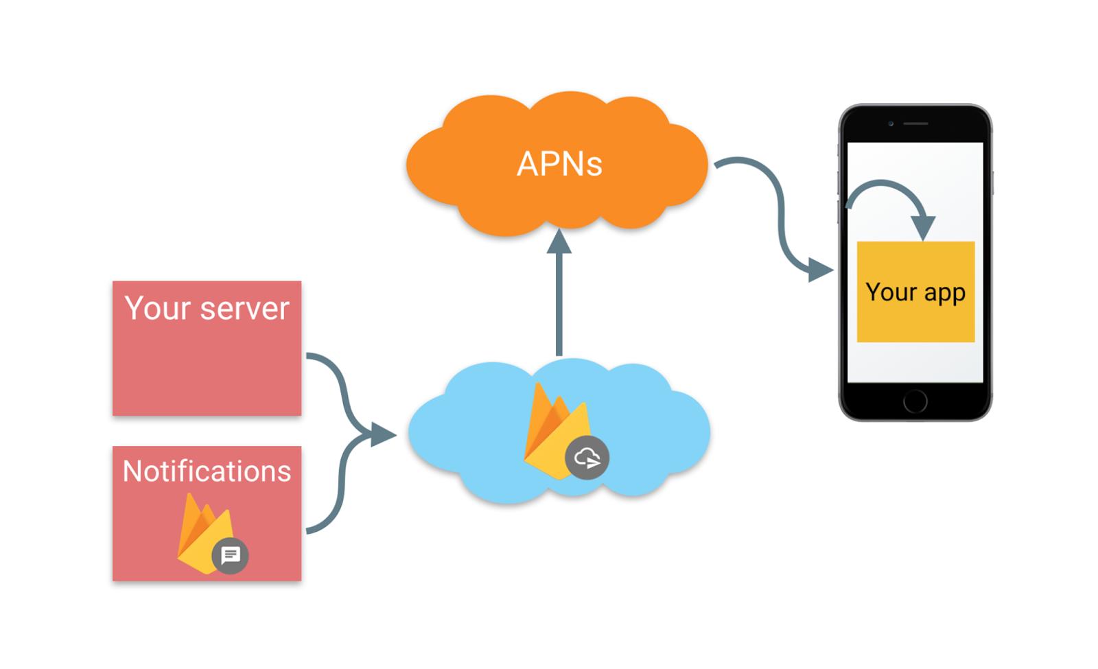 The Firebase Blog: Debugging Firebase Cloud Messaging on iOS