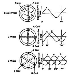 Arus Bolak-balik 3 Phase