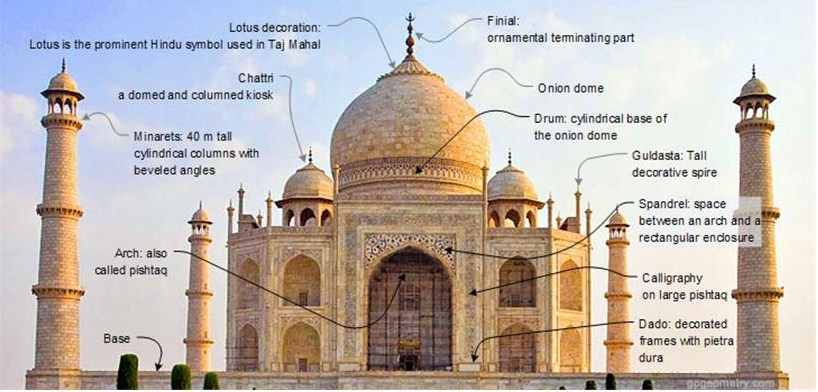 onde fica o taj mahal historia o que é - taj mahal construção