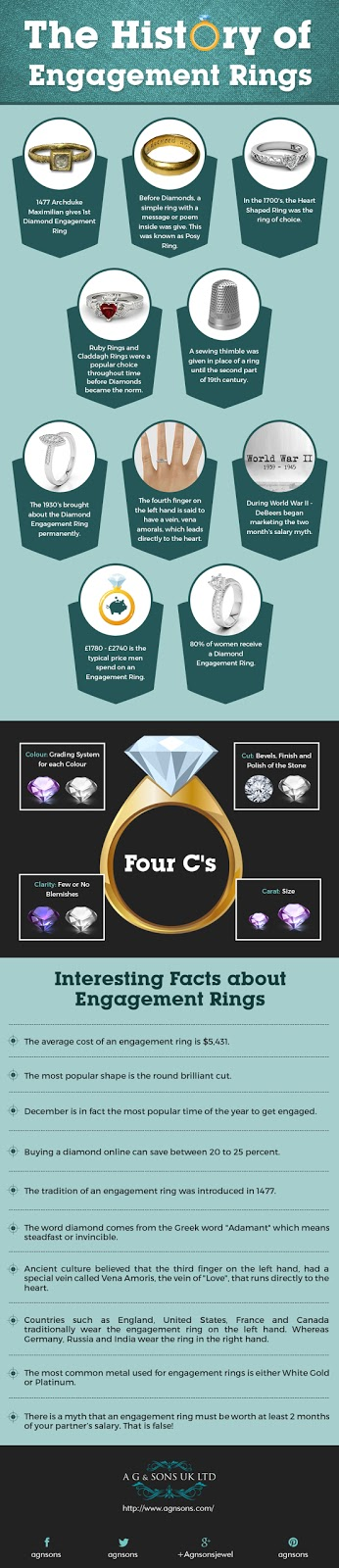 The History of Engagement Rings - Megha Shop
