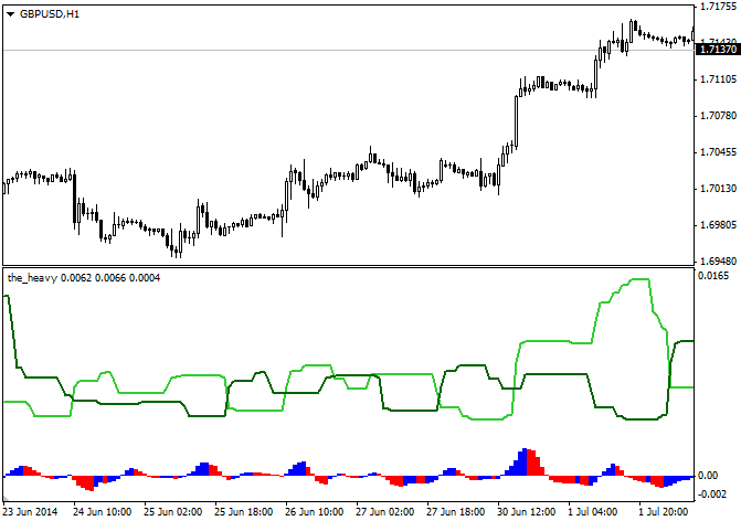 forex indicator | The heavy indicators