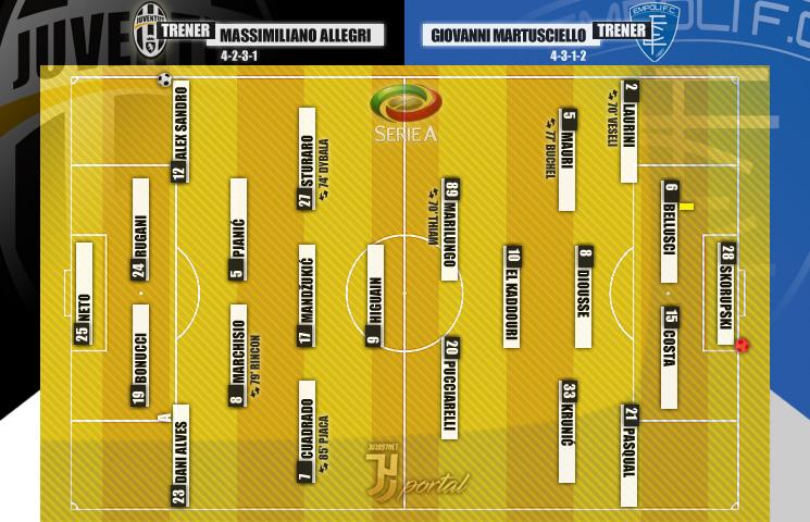 Serie A 2016/17 / 26. kolo / Juventus - Empoli 2:0 (0:0)