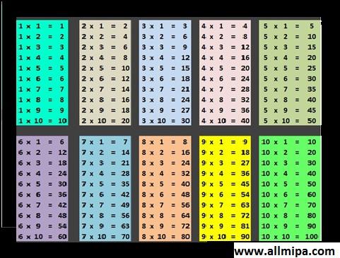 Sama dengan perkalian, penjumlahan juga punya sifat komutatif. Tabel Perkalian 1 100 Mudah Dipahami Dan Lengkap Kedai Mipa