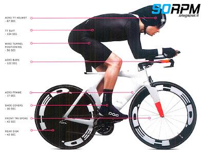 La fotografia illustra quanti secondi è possibile risparmiare nel ciclismo su strada utilizzando materiali, forme e tessuti