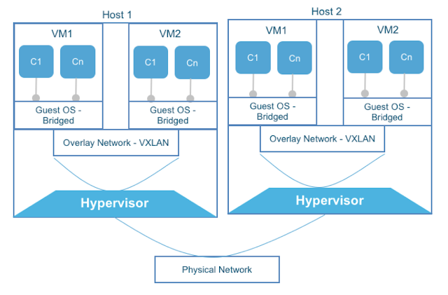 Containers inside VM: many layers of overlay networks