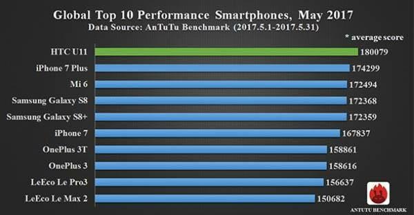 AnTuTu merupakan salah satu perusahaan yang mengembangkan aplikasi benchmark populer HTC U11 Kalahkan iPhone 7 Plus Dan Xiaomi Mi 6 Pada Test AnTuTu Benchmark