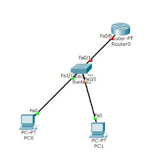 Cara Menghubungkan Router dan PC Cisco