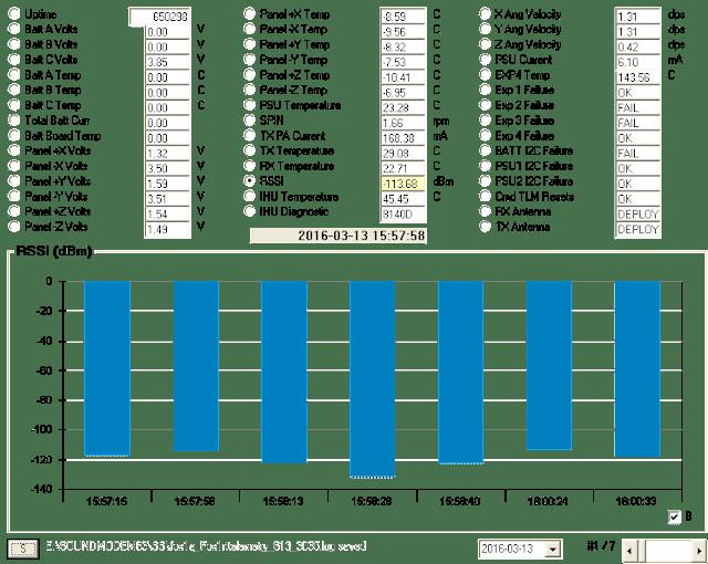RSSI Chart