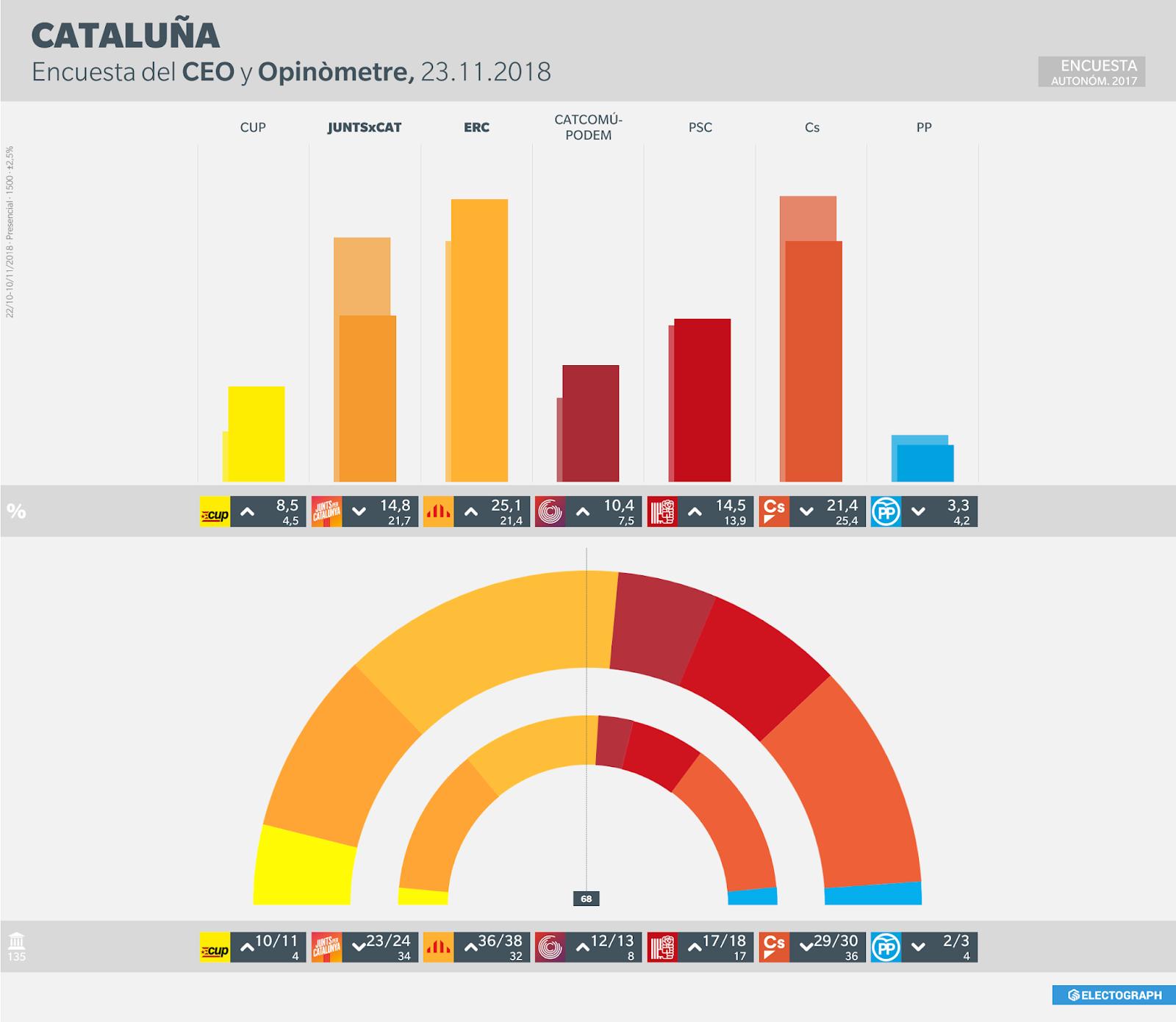 Gráfico de la encuesta para elecciones autonómicas en Cataluña realizada por el CEO y Opinòmetre en noviembre de 2018