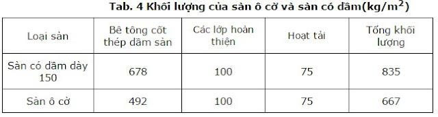 Tab. 4 Khối lượng của sàn ô cờ và sàn có dầm(kg/m2)