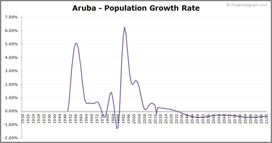 Aruba  Population Growth Rate
