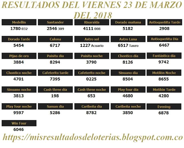 Resultados de las loterías de Colombia | Ganar chance | Resultado de la lotería | Loterias de hoy 23-03-2018
