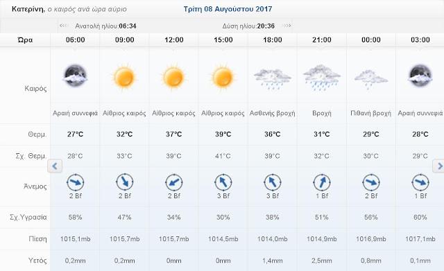 Ο καιρός σήμερα Δευτέρα 7 Αυγούστου 2017 στην Κατερίνη