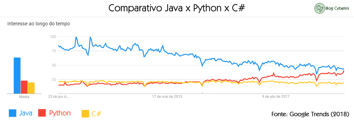Comparativo de interesse pelo Java, Python e C# nas buscas do Google