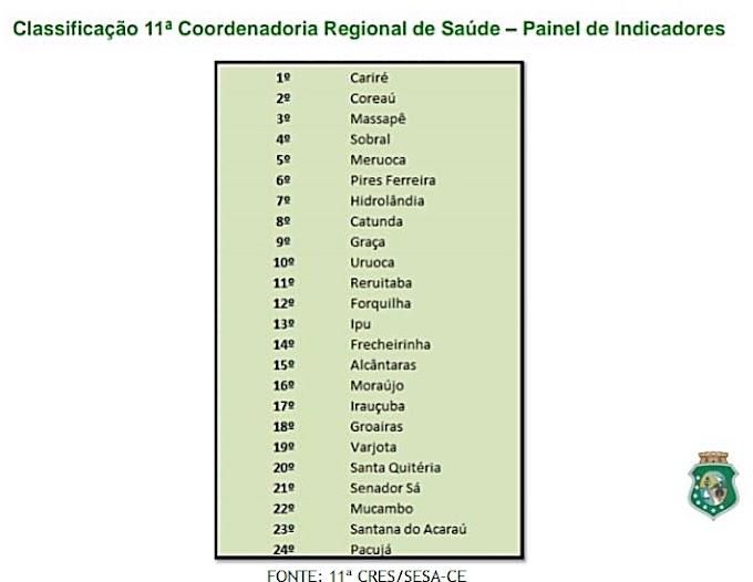 """Cariré é 1º lugar no """"Painel de Indicadores Estratégicos de Vigilância em Saúde"""" dentre os 24 municípios da 11ª CRES"""