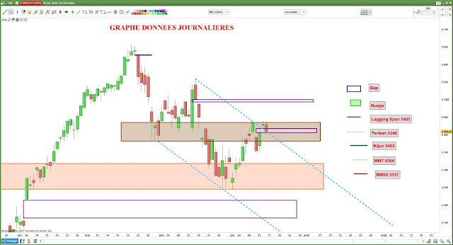 Analyse chartiste CAC40 [16/07/18]