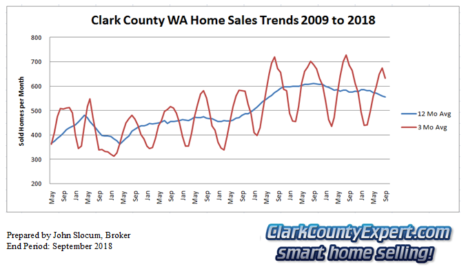 Clark County Home Sales September 2018- Units Sold
