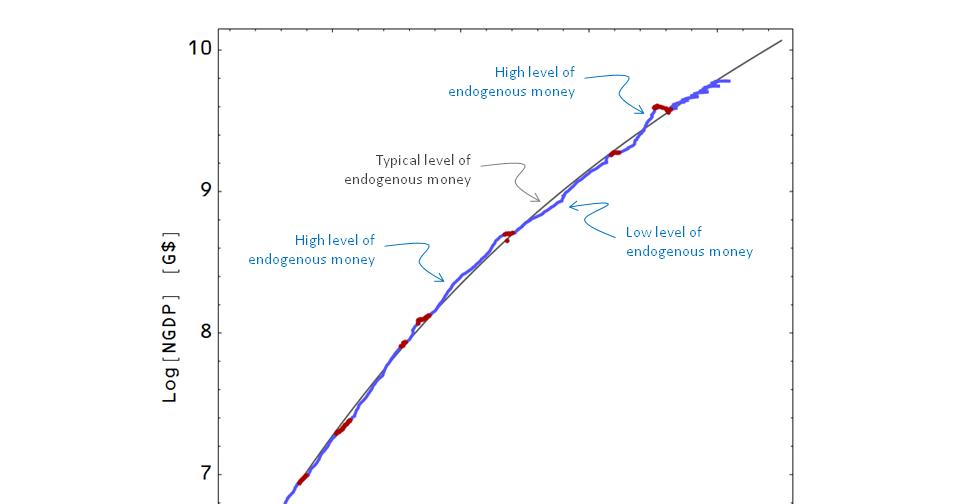 Information Transfer Economics: Kaldor, endogenous money