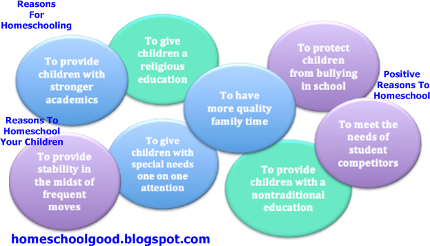 Reasons For Homeschooling,Reasons To Homeschool Your Children,Homeschooling is Good for Kids,Reasons Why Doctors and Lawyers Homeschool Their Children,Positive Reasons To Homeschool