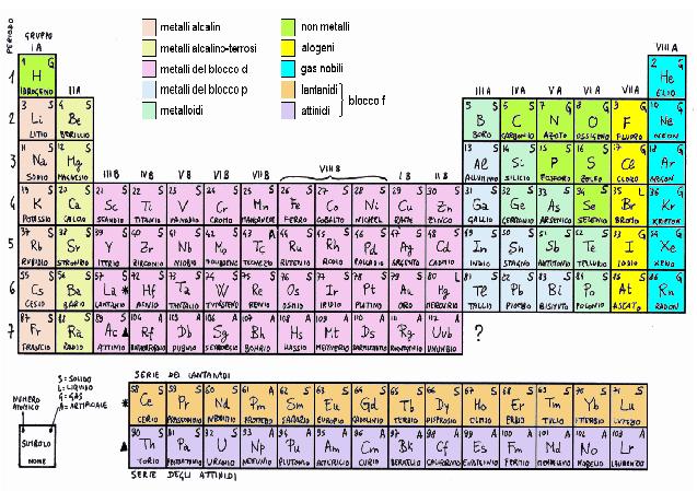 Antonioguerrieriblog - Tavola periodica dei metalli ...