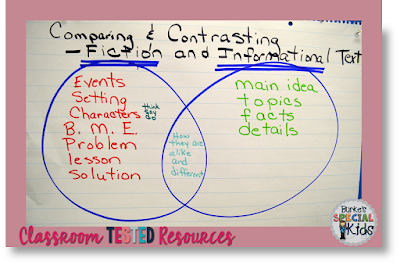 Anchor chart comparing and contrasting with fiction and informational text