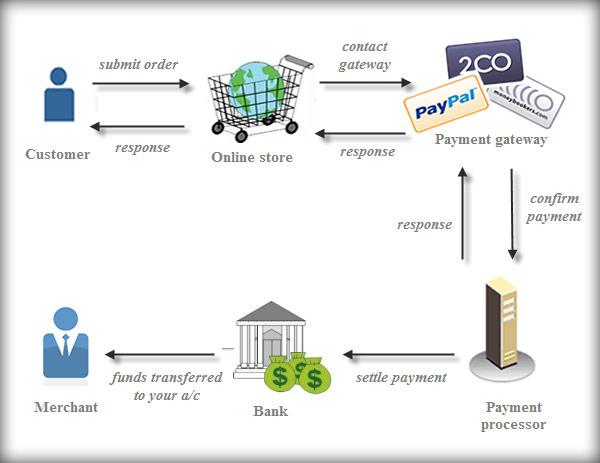 0a441f996 بوابات الدفع تسمح بوضع قائمة منتجاتك أو خدماتك عبر موقعك ومعالجة بطاقات  الائتمان وبطاقات السحب الآلي أو غيرها من أشكال الدفع تلقائيا بمجرد ضغطه زر.