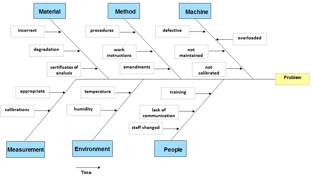 Sampling analisis fishbone diagram atau diagram tulang ikan sering pula disebut ishikawa diagram merupakan pendekatan terstruktur yang memungkinkan dilakukan suatu analisis ccuart Images