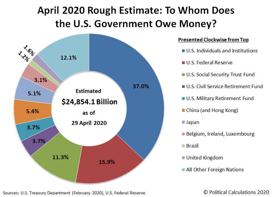 April 2020 Rough Estimate: To Whom Does the U.S. Government Owe Money?