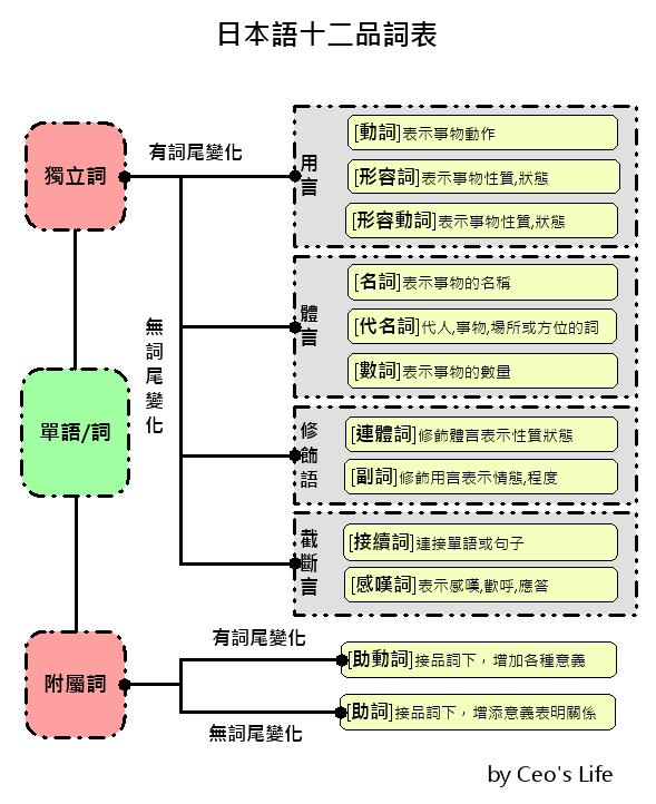 Ceo's Life: [日文基本]日本語的詞類。十二品詞表