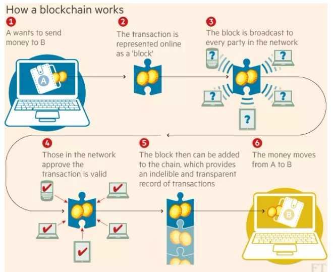Blockchain là gì Blockchain hoạt động như thế nào