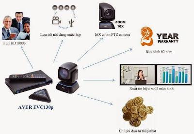 thiết bị truyền hình hội nghị tính năng aver