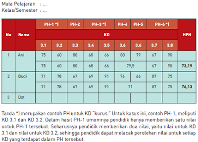 gambar tabel pengolahan hasil penilaian harian