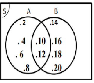 Diagram Venn Materi Matematika SMP
