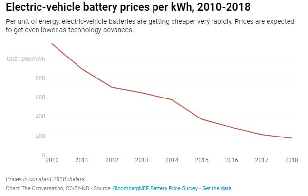Electric-vehicle battery prices per kWh, 2010-2018 Per unit of energy, electric-vehicle batteries are getting cheaper very rapidly. Prices are expected to get even lower as technology advances.