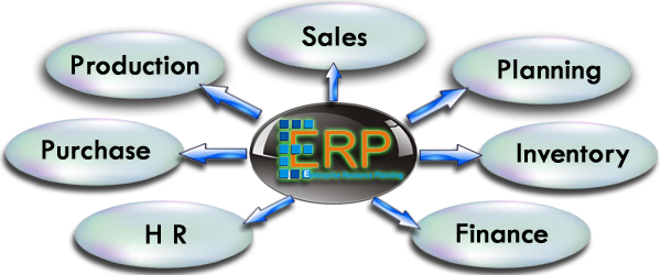 the advantages of erp Whether your business is large or small, there are several advantages of enterprise resource planning software enterprise resource planning.
