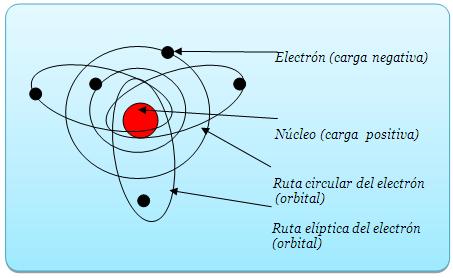 tipos de cargas electricas yahoo dating