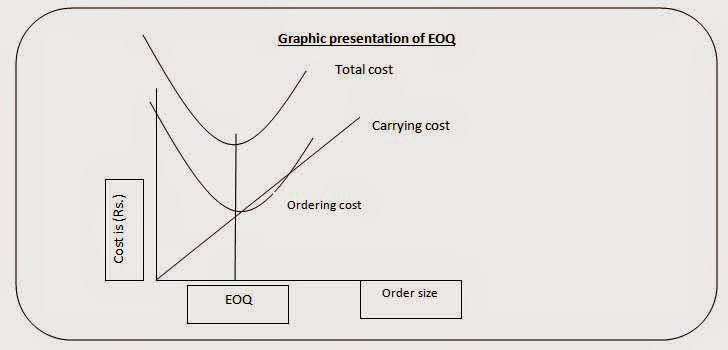 Inventory management chart pdf graphic presetation of eoq also what is and objective rh onlineaccountreadingspot