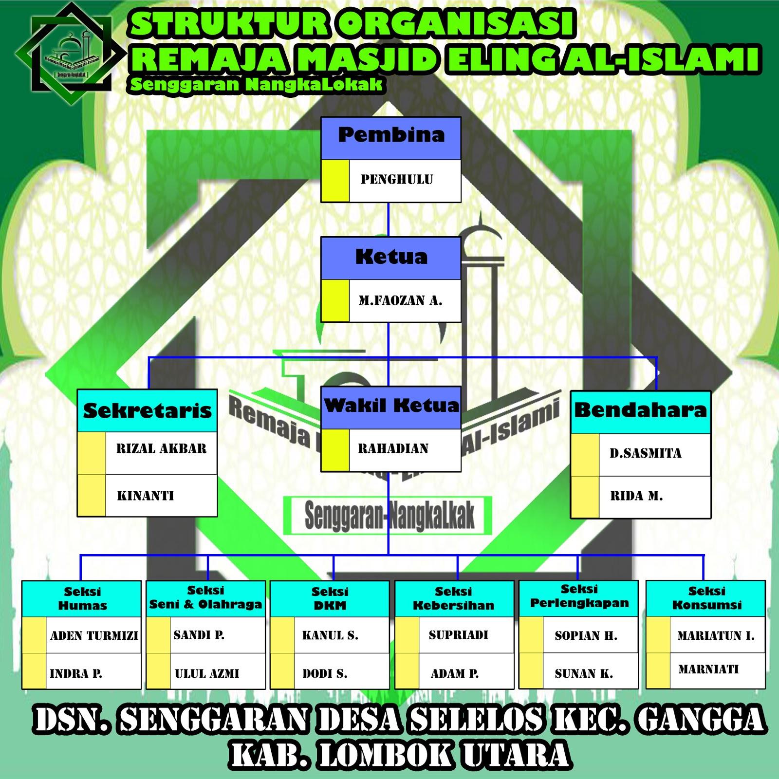 Tugas Pokok Dan Fungsi Kepengurusan Remaja Masjid Eling Al Islami