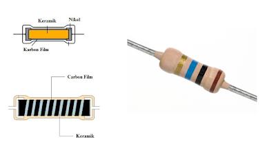 Resistor Karbon Film