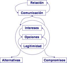 Diseño Organizacional Modelo De Negociación Harvard Fisher
