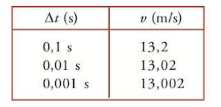 Soal dan Pembahasan Gerak Lurus - Fisika Dasar